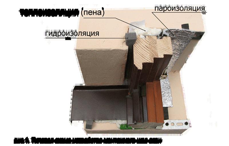 Тепло парогидроизоляция окон гидроизоляция стены при ремонте