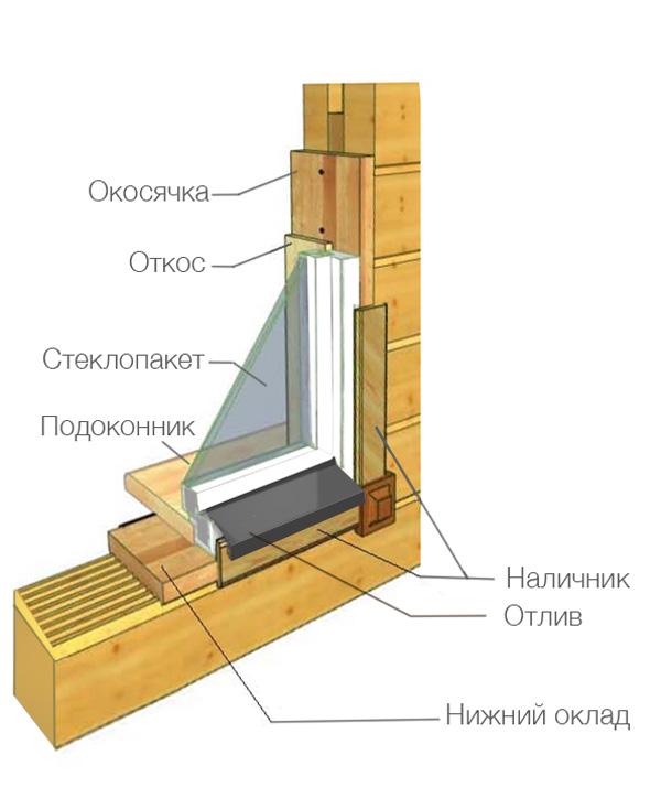 Как увеличить окно в деревянном доме своими руками 33