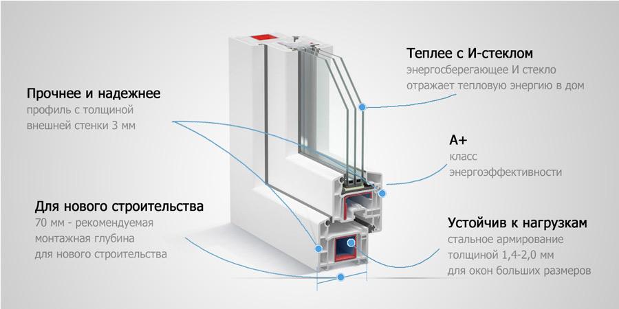 Пластиковые окна класса А+ энергоэффективности