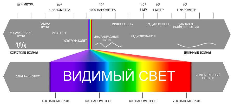 Инфракрасное излучение в спектре волнового излучения