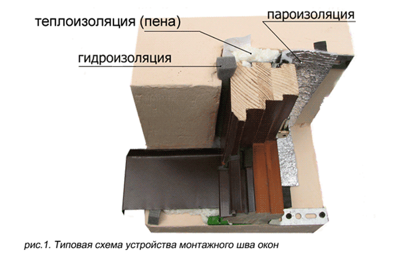 Устройство монтажного примыкания оконного блока к стене