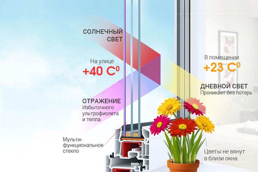 Энергосберегающий мультифункциональный стеклопакет