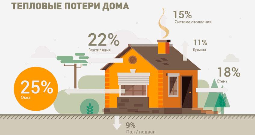 Теплопотери - как дом теряет тепло
